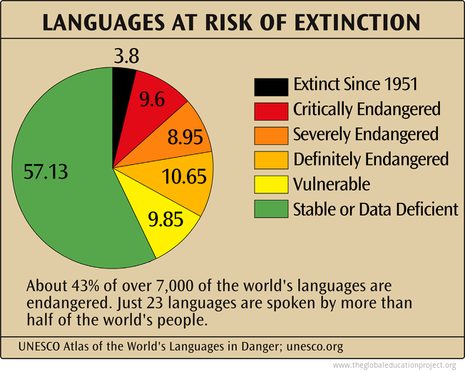 Languages at Risk of Extinction