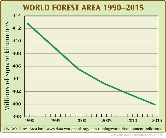 World Forest Area 1990 - 2015
