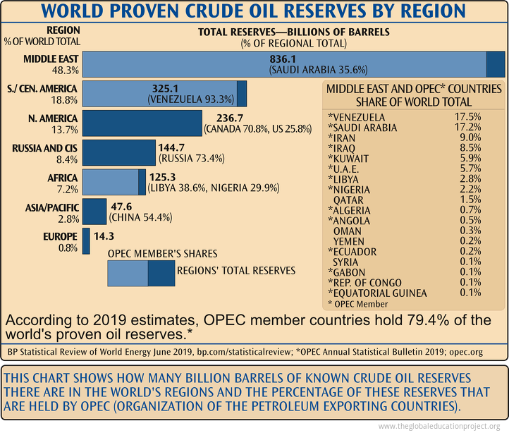 Crude Oil Reserves by Region