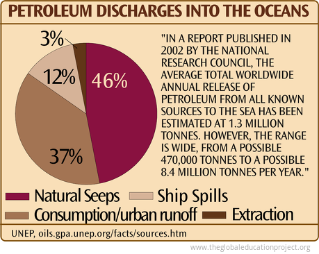 Petroleum Discharges into the Oceans