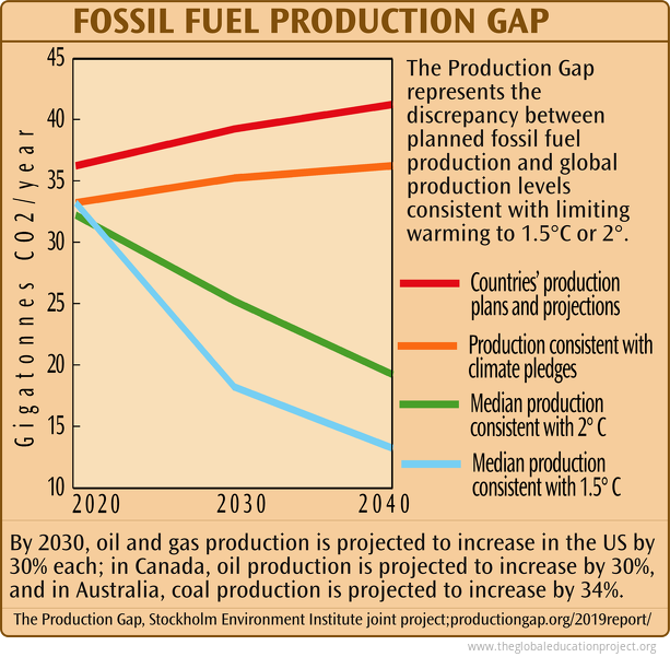 Fossil Fuel Production Gap