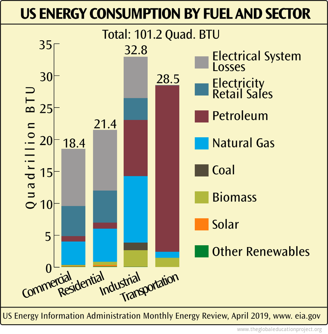 US Energy Consumption by Fuel and Sector