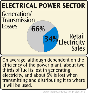 US Electrical Power Sector