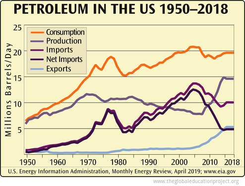 Petroleum in the US 1950–2018