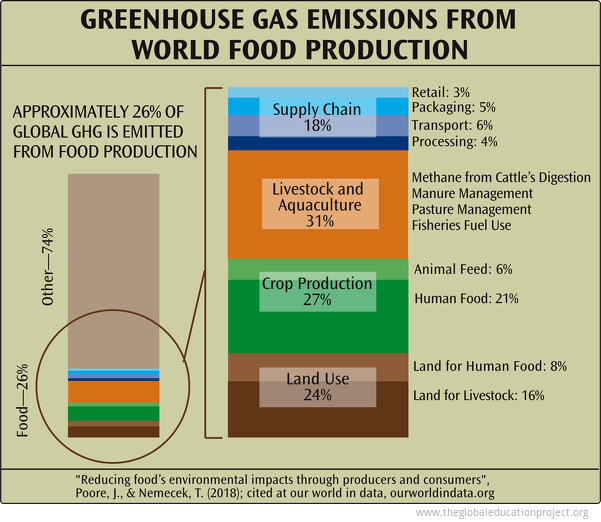 Greenhouse Gas and Food Production