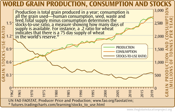 World Grain Production, Consumption, and Stocks