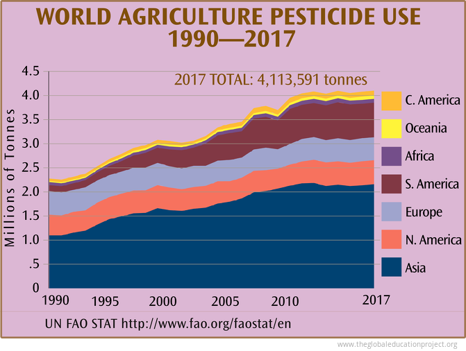 World Agriculture Pesticide Use