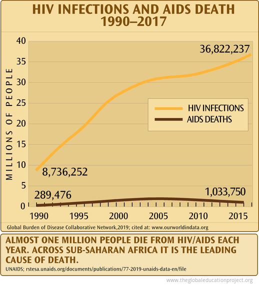 HIV Infections and Aids Deaths 1990-2017