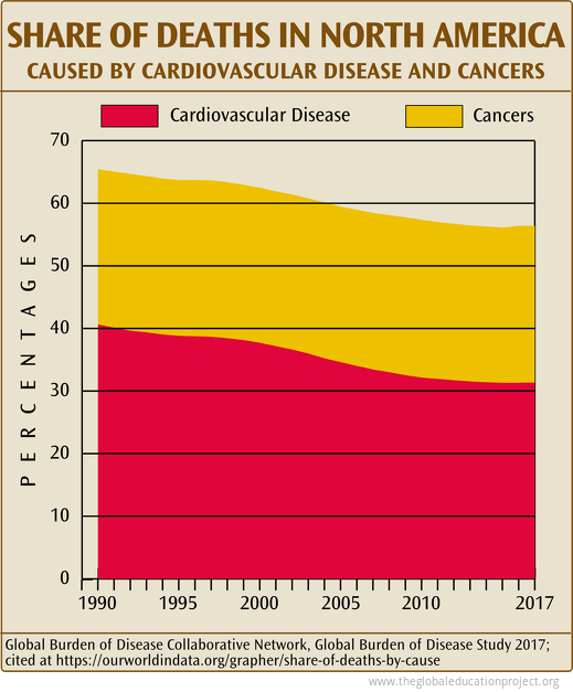 Share of Deaths in North America-Cardiovascular and Cancers