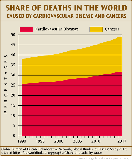 Share of Deaths in the World by Cardiovascular Diseases and Cancers