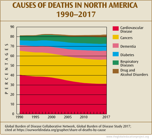 Share of Deaths in North America