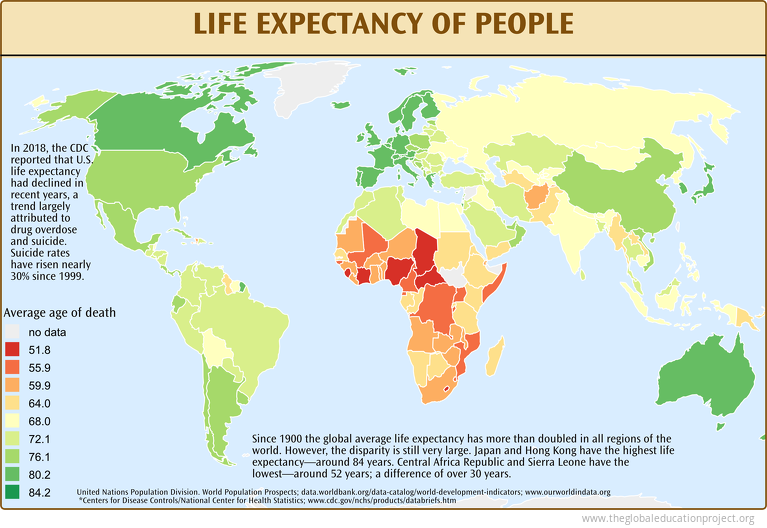 Life Expectancy of People