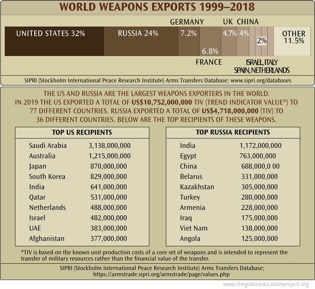 World Weapons Exports 1999-2018