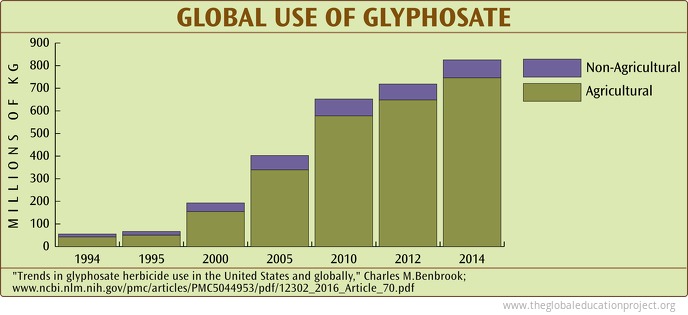 Global Use of Glyphosate