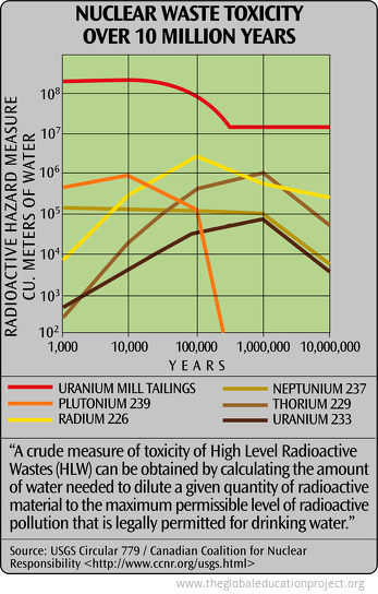 Nuclear Waste Toxicity over 10 Milllion Years