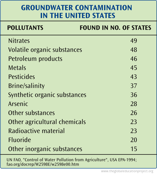 Groundwater Contamination in the US